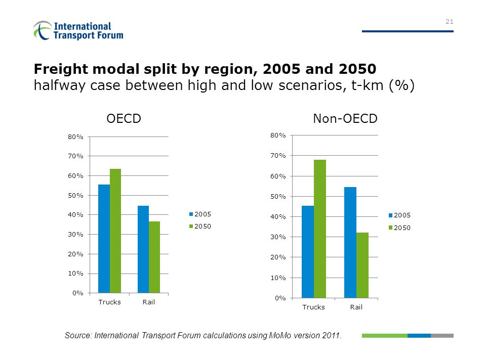 Freight modal split by region, 2005 and 2050 halfway case between high and low scenarios, t-km (%) 21 OECDNon-OECD Source: International Transport Forum calculations using MoMo version 2011.