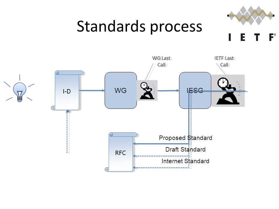 Standards process WG I-D IESG RFC Draft Standard Proposed Standard Internet Standard WG Last Call IETF Last Call