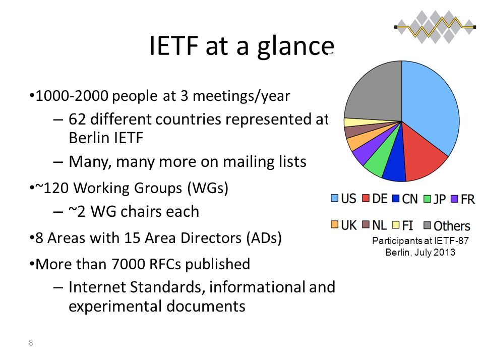 IETF at a glance 1000-2000 people at 3 meetings/year – 62 different countries represented at Berlin IETF – Many, many more on mailing lists ~120 Working Groups (WGs) – ~2 WG chairs each 8 Areas with 15 Area Directors (ADs) More than 7000 RFCs published – Internet Standards, informational and experimental documents 8 Participants at IETF-87 Berlin, July 2013