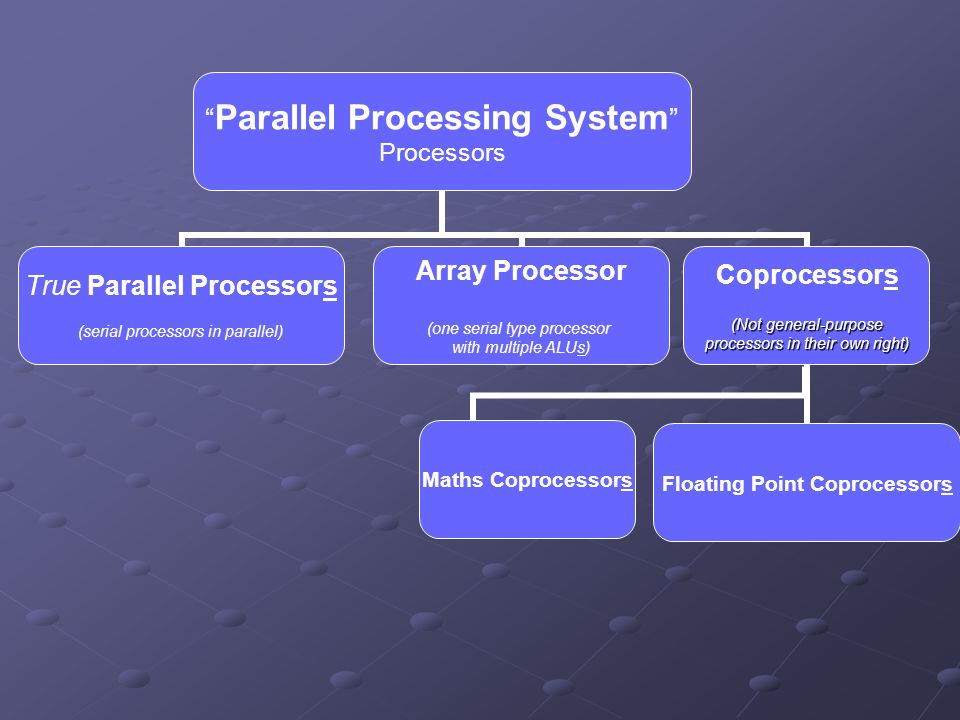 """Parallel Processing System"" Processors True Parallel Processors (serial processors in parallel) Array Processor (one serial type processor with multi"