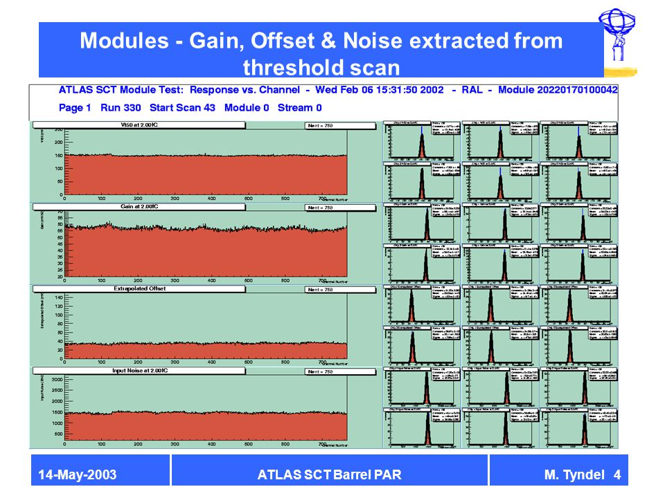 ATLAS SCT Barrel PARM. Tyndel 414-May-2003 Modules - Gain, Offset & Noise extracted from threshold scan