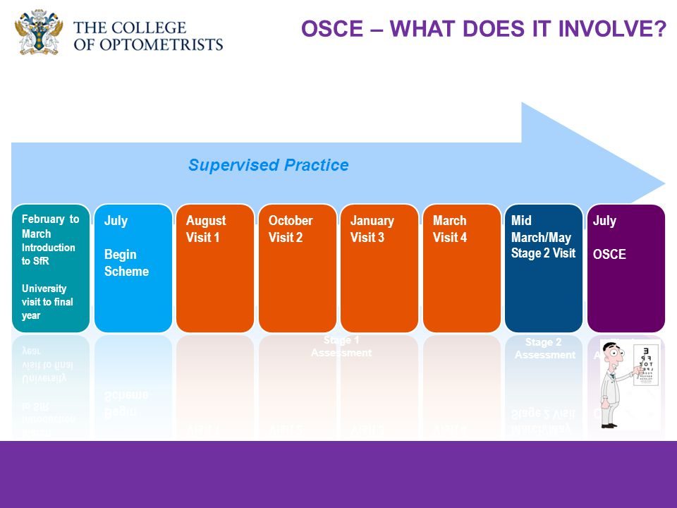 college-optometrists.org/students students@college-optometrists.org Final Assessment Supervised Practice Stage 1 Assessment Stage 2 Assessment OSCE – WHAT DOES IT INVOLVE?