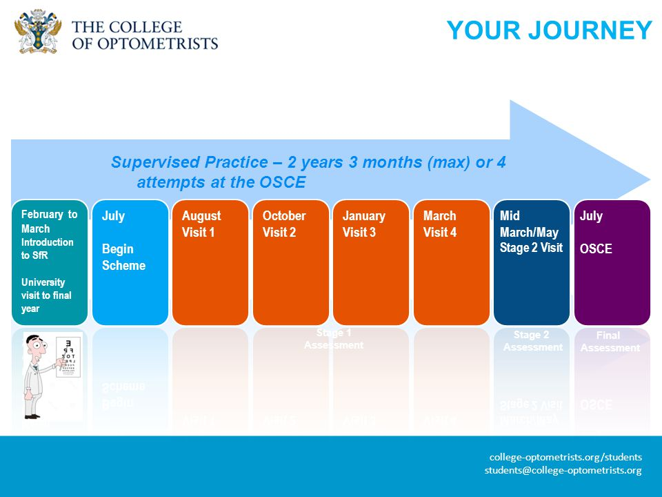 college-optometrists.org/students students@college-optometrists.org Final Assessment Stage 1 Assessment Stage 2 Assessment YOUR JOURNEY Supervised Practice – 2 years 3 months (max) or 4 attempts at the OSCE