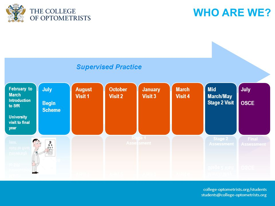 college-optometrists.org/students students@college-optometrists.org Final Assessment Supervised Practice Stage 1 Assessment Stage 2 Assessment WHO ARE WE?