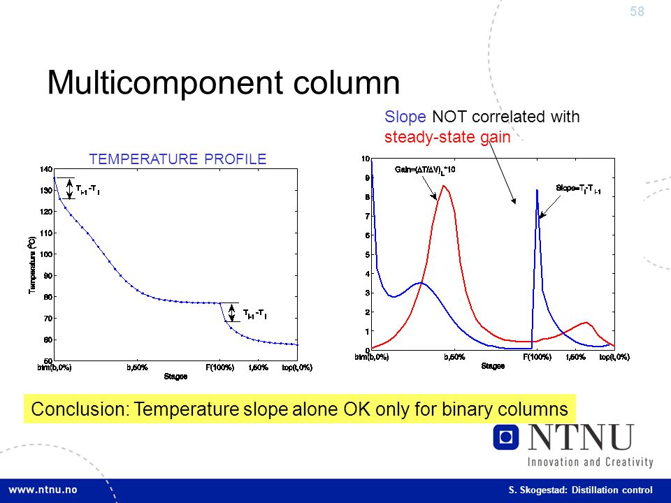 58 S. Skogestad: Distillation control Multicomponent column Slope NOT correlated with steady-state gain TEMPERATURE PROFILE Conclusion: Temperature sl