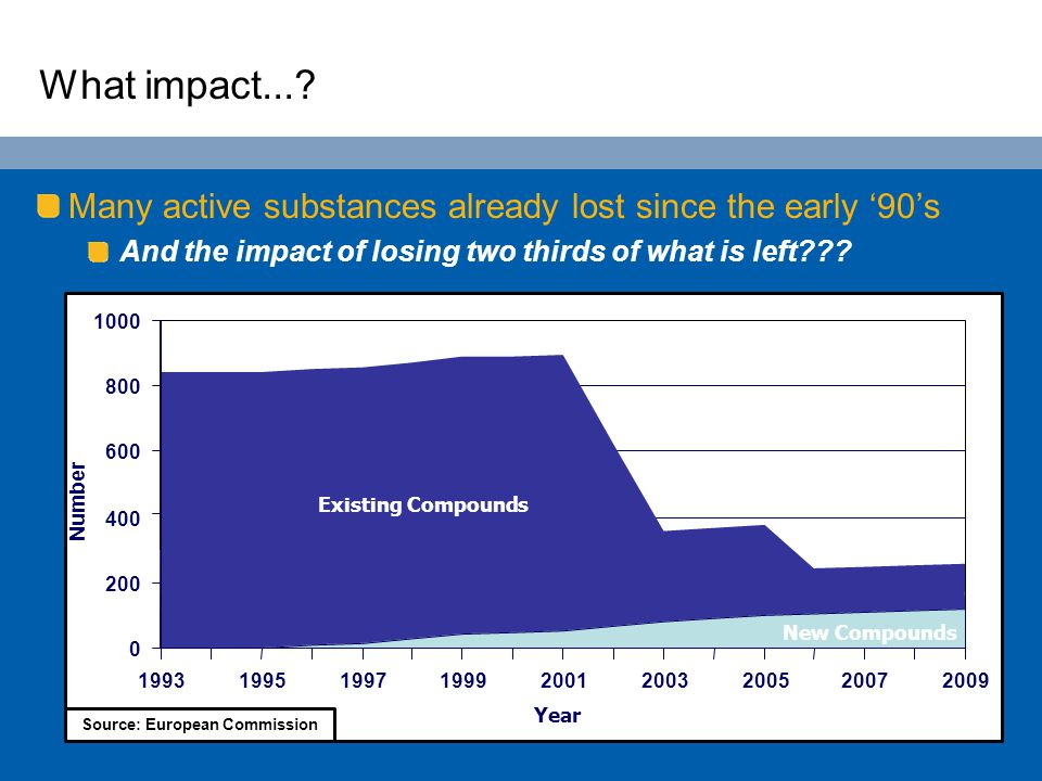 Many active substances already lost since the early '90's And the impact of losing two thirds of what is left??? What impact...? 0 200 400 600 800 100