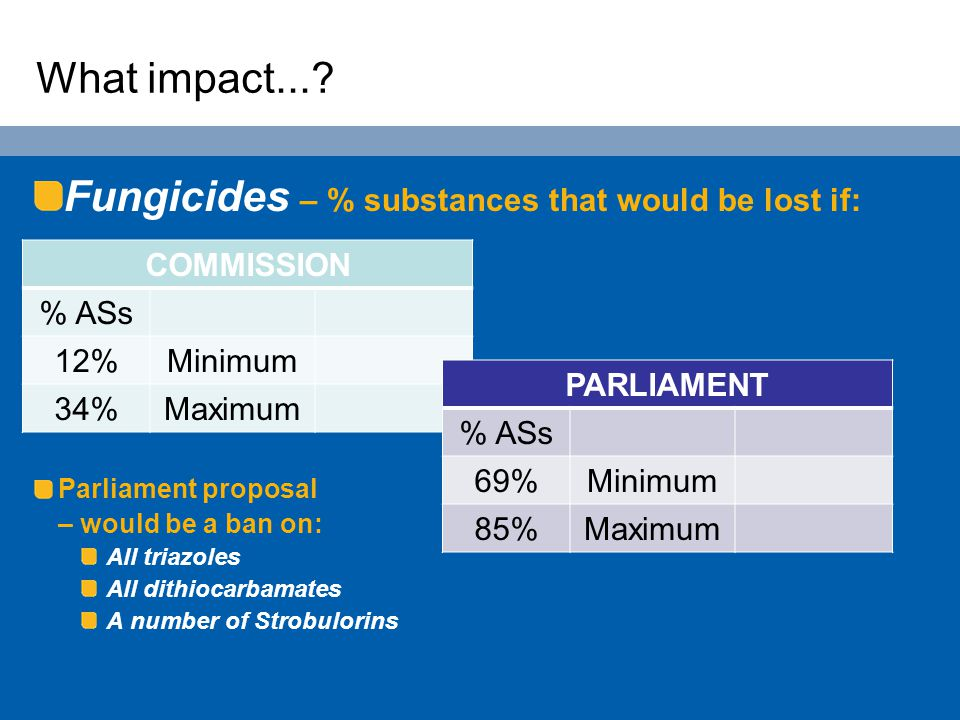 What impact...? Fungicides – % substances that would be lost if: Parliament proposal – would be a ban on: All triazoles All dithiocarbamates A number