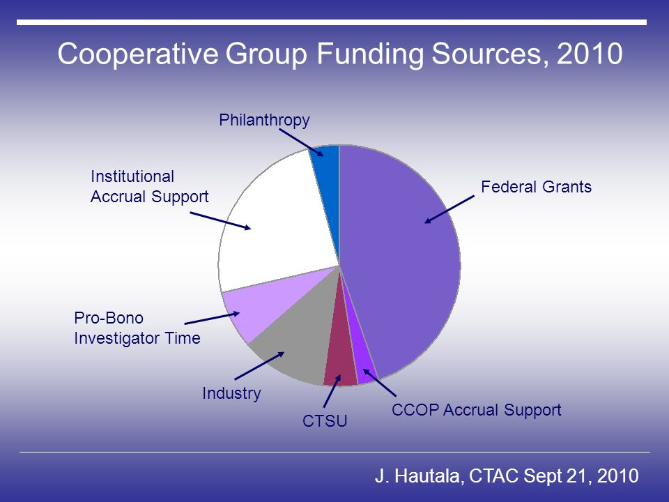 Cooperative Group Funding Sources, 2010 Federal Grants CCOP Accrual Support CTSU Industry Philanthropy Pro-Bono Investigator Time Institutional Accrual Support J.