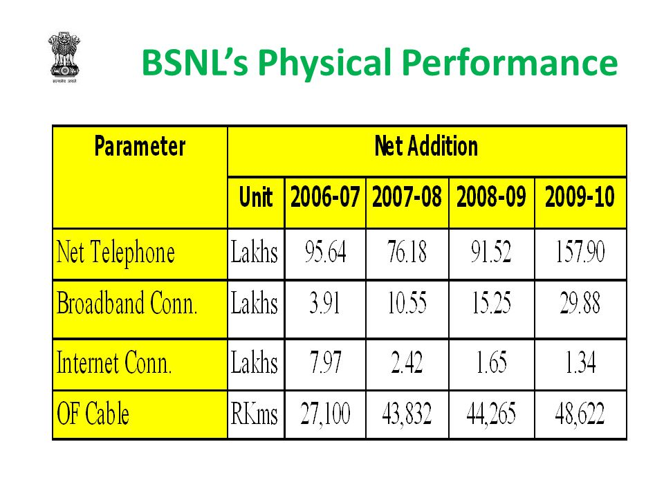 BSNL's Physical Performance