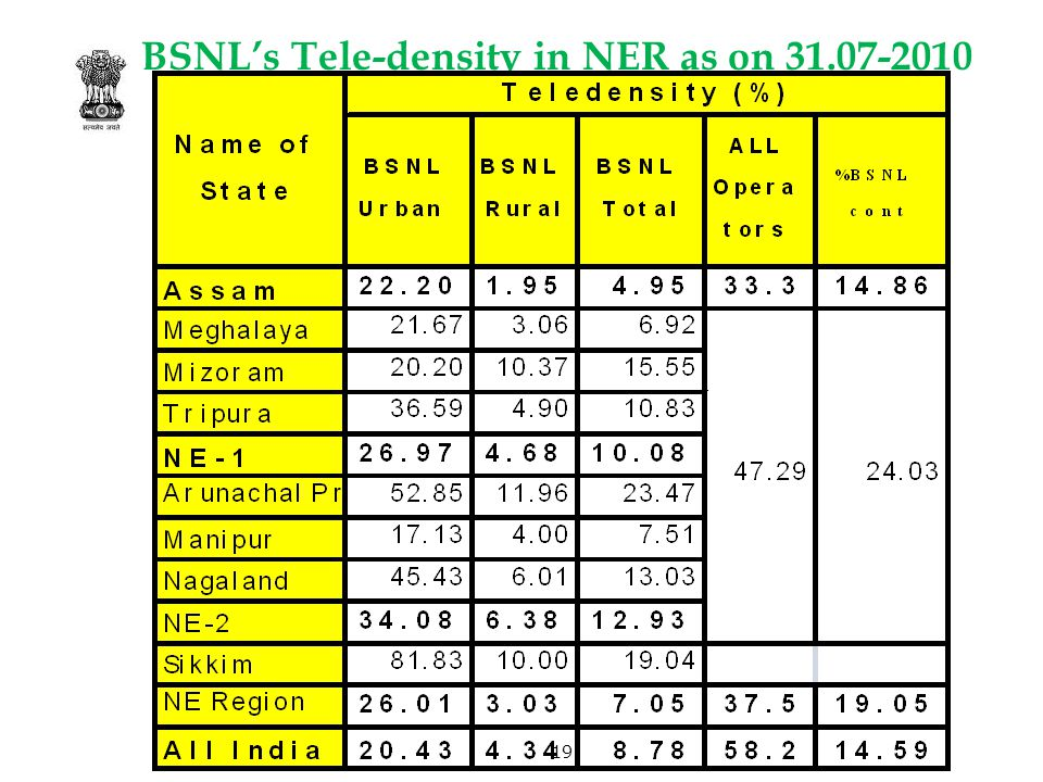 BSNL's Tele-density in NER as on 31.07-2010 19