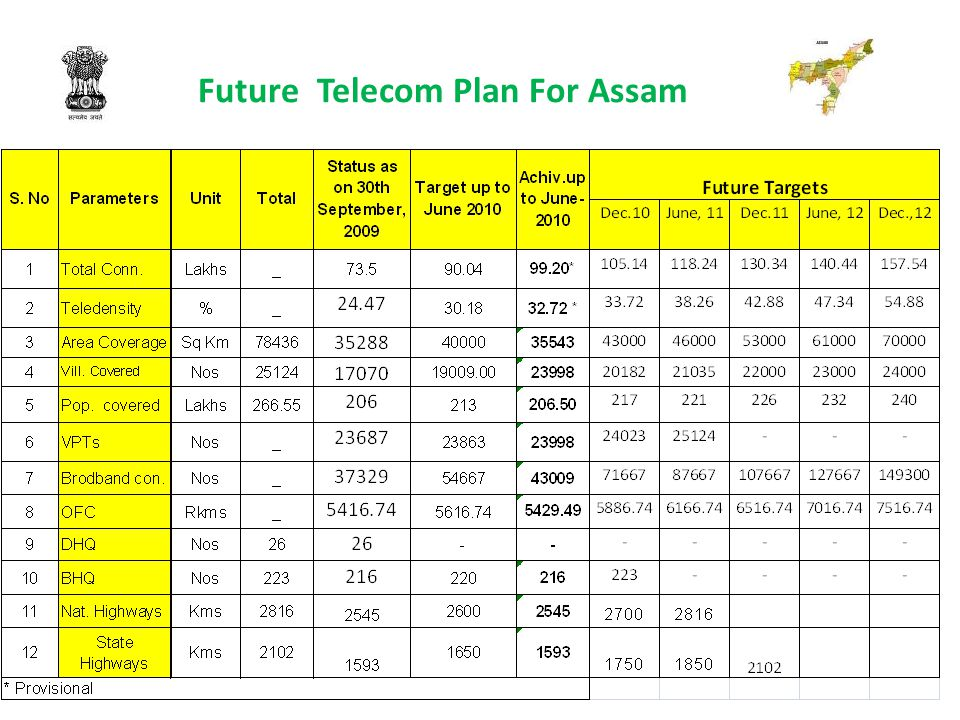 Future Telecom Plan For Assam