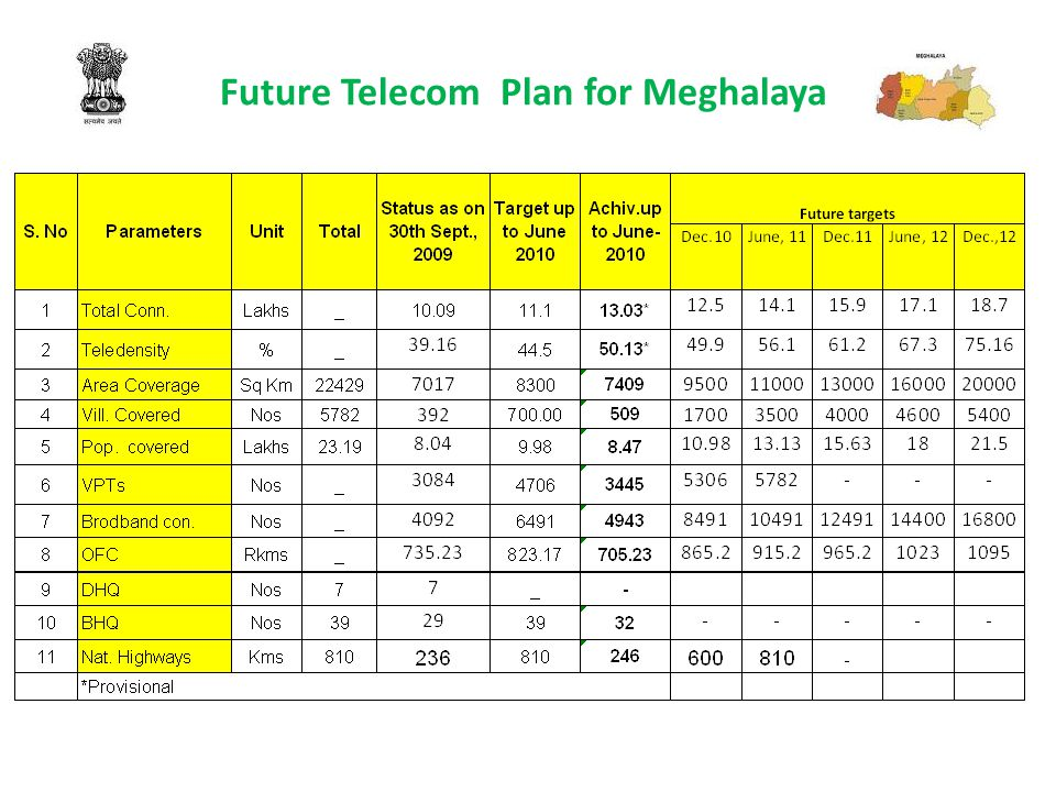 24 Other Reasons affecting Telecom development in NE Region In Meghalaya some sites are located on Bangladesh Border and this limits the progress of work at these sites.