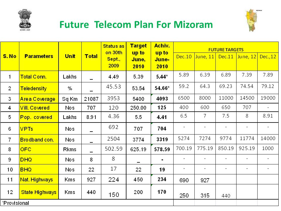Future Telecom Plan For Mizoram