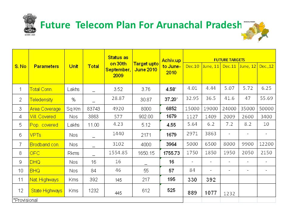 BSNL's Targets and Achievements in NE Region for Last 3 Years
