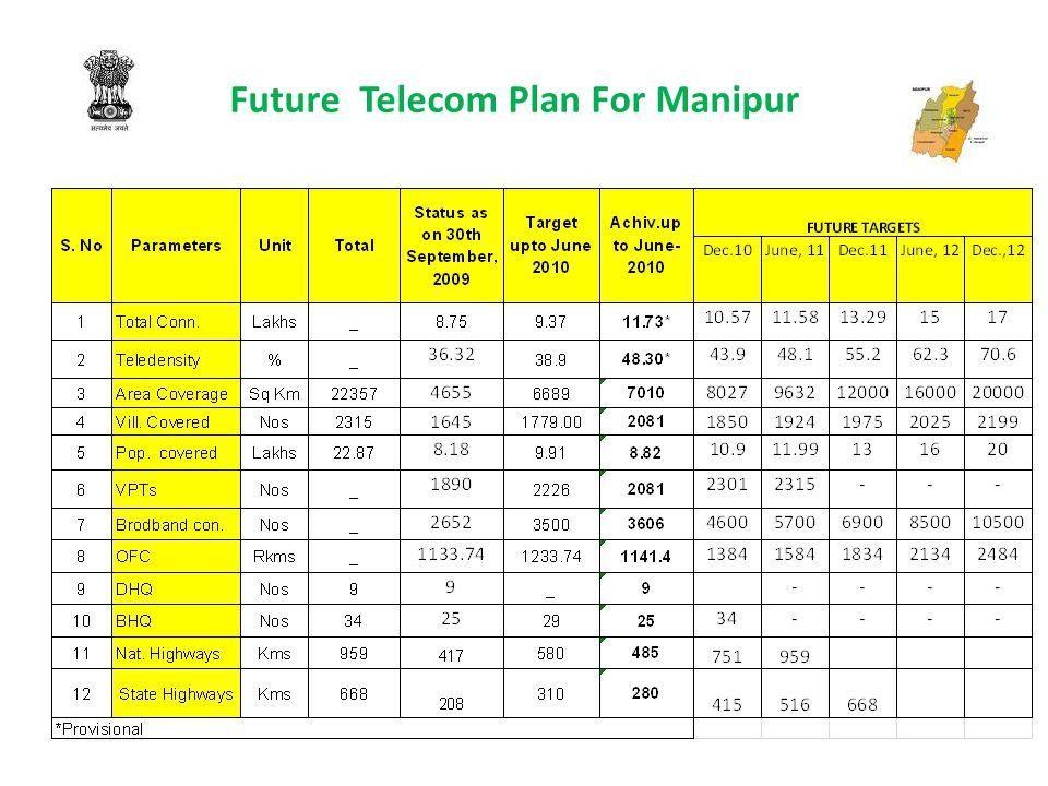 Future Telecom Plan For Manipur