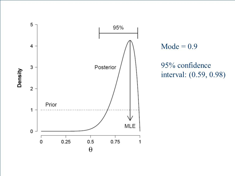 Mode = 0.9 95% confidence interval: (0.59, 0.98)