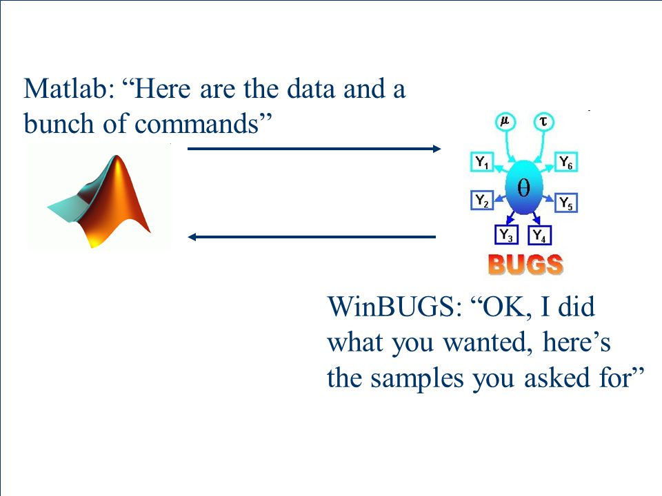 Matlab: Here are the data and a bunch of commands WinBUGS: OK, I did what you wanted, here's the samples you asked for