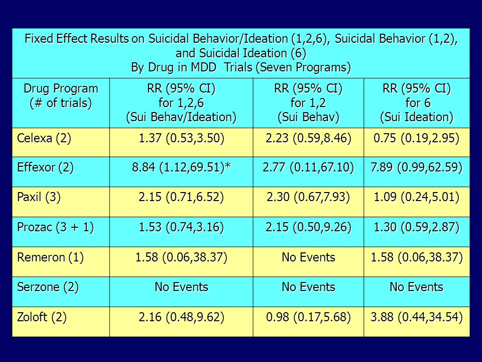 Fixed Effect Results on Suicidal Behavior/Ideation (1,2,6), Suicidal Behavior (1,2), and Suicidal Ideation (6) By Drug in MDD Trials (Seven Programs) Drug Program (# of trials) RR (95% CI) for 1,2,6 (Sui Behav/Ideation) RR (95% CI) for 1,2 (Sui Behav) RR (95% CI) for 6 for 6 (Sui Ideation) Celexa (2) 1.37 (0.53,3.50) 2.23 (0.59,8.46) 0.75 (0.19,2.95) Effexor (2) 8.84 (1.12,69.51)* 2.77 (0.11,67.10) 7.89 (0.99,62.59) Paxil (3) 2.15 (0.71,6.52) 2.30 (0.67,7.93) 1.09 (0.24,5.01) Prozac (3 + 1) 1.53 (0.74,3.16) 2.15 (0.50,9.26) 1.30 (0.59,2.87) Remeron (1) 1.58 (0.06,38.37) No Events 1.58 (0.06,38.37) Serzone (2) No Events Zoloft (2) 2.16 (0.48,9.62) 0.98 (0.17,5.68) 3.88 (0.44,34.54)