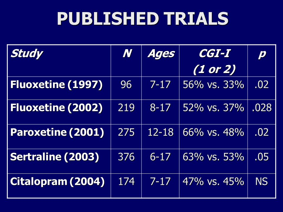 NUMBER OF SITES AND RESPONSE RATE DIFFERENCES # of Sites # Subjects per Site Placebo Response Fluoxetine (1997) 19623% Paroxetine (2001) 10≈2817.3% Fluoxetine (2002) 15≈1516.5% Sertraline (2003) 53≈710% Citalopram (2004) 21≈82% *Based on CGI-Improvement of 1 or 2.