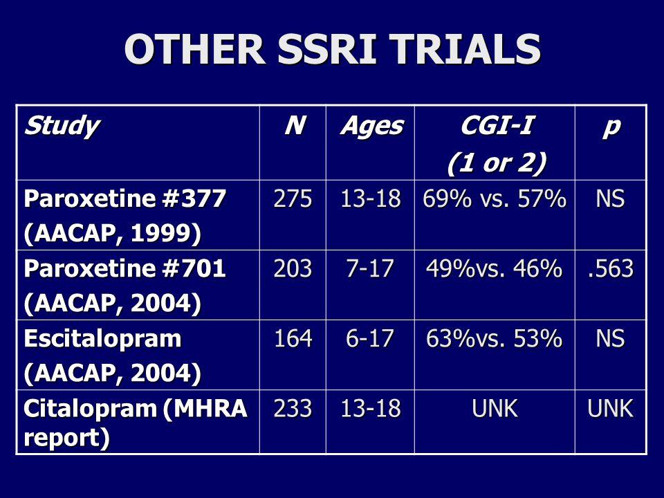 NSRI TRIALS StudyNAgesCGI-I (1 or 2) p Nefazodone (APA, 2002) 19512-17 65% vs.