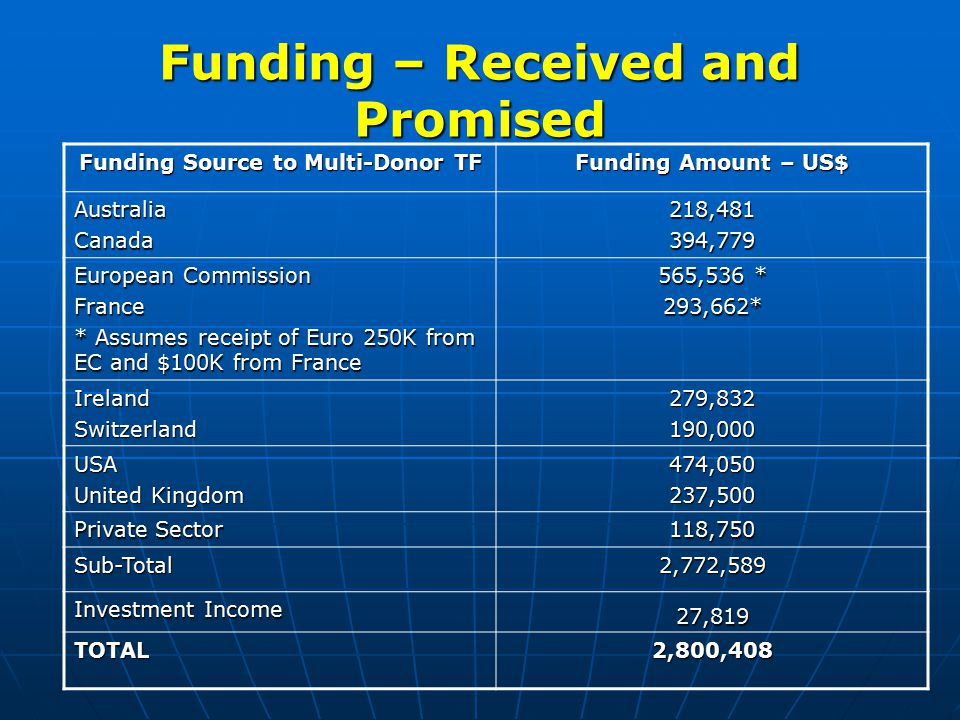 Funding – Received and Promised Funding Source to Multi-Donor TF Funding Amount – US$ AustraliaCanada218,481394,779 European Commission France * Assumes receipt of Euro 250K from EC and $100K from France 565,536 * 293,662* IrelandSwitzerland279,832190,000 USA United Kingdom 474,050237,500 Private Sector 118,750 Sub-Total2,772,589 Investment Income 27,819 TOTAL2,800,408
