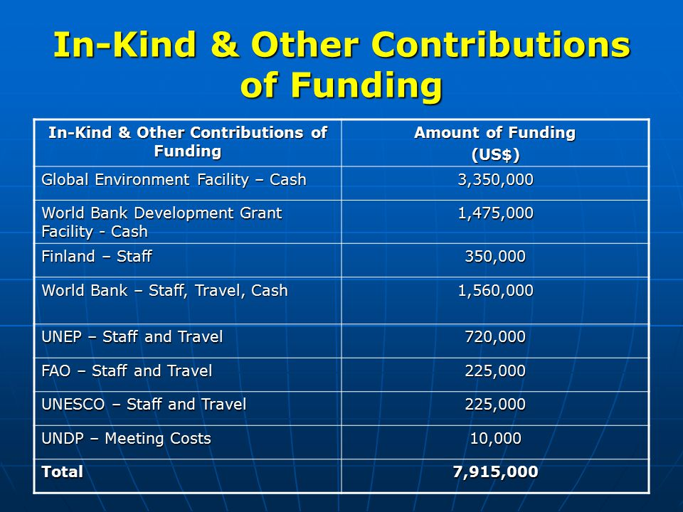 In-Kind & Other Contributions of Funding Amount of Funding (US$) Global Environment Facility – Cash 3,350,000 World Bank Development Grant Facility - Cash 1,475,000 Finland – Staff 350,000 World Bank – Staff, Travel, Cash 1,560,000 UNEP – Staff and Travel 720,000 FAO – Staff and Travel 225,000 UNESCO – Staff and Travel 225,000 UNDP – Meeting Costs 10,000 Total7,915,000