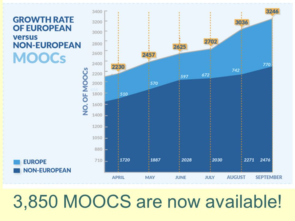3,850 MOOCS are now available!
