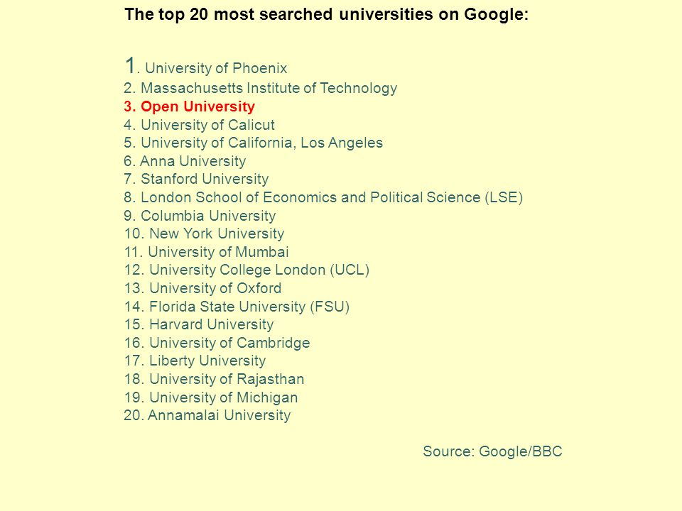 The top 20 most searched universities on Google: 1. University of Phoenix 2. Massachusetts Institute of Technology 3. Open University 4. University of