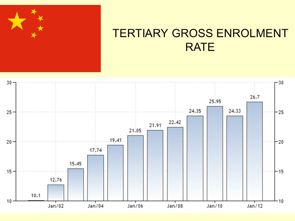 TERTIARY GROSS ENROLMENT RATE