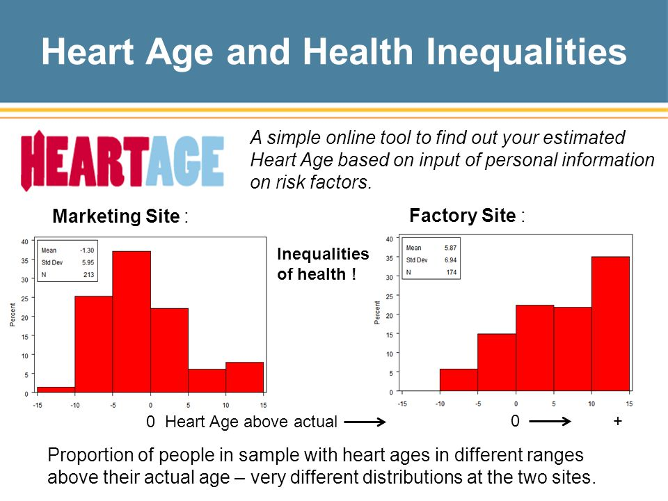 Heart Age and Health Inequalities Marketing Site : Factory Site : Proportion of people in sample with heart ages in different ranges above their actual age – very different distributions at the two sites.