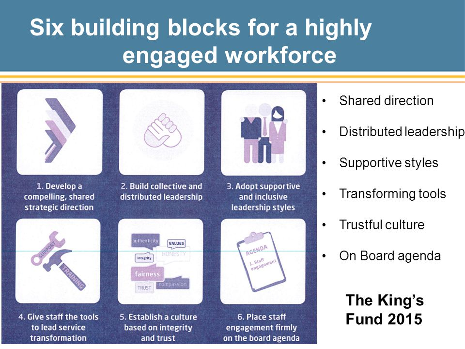The King's Fund 2015 Six building blocks for a highly engaged workforce Shared direction Distributed leadership Supportive styles Transforming tools Trustful culture On Board agenda