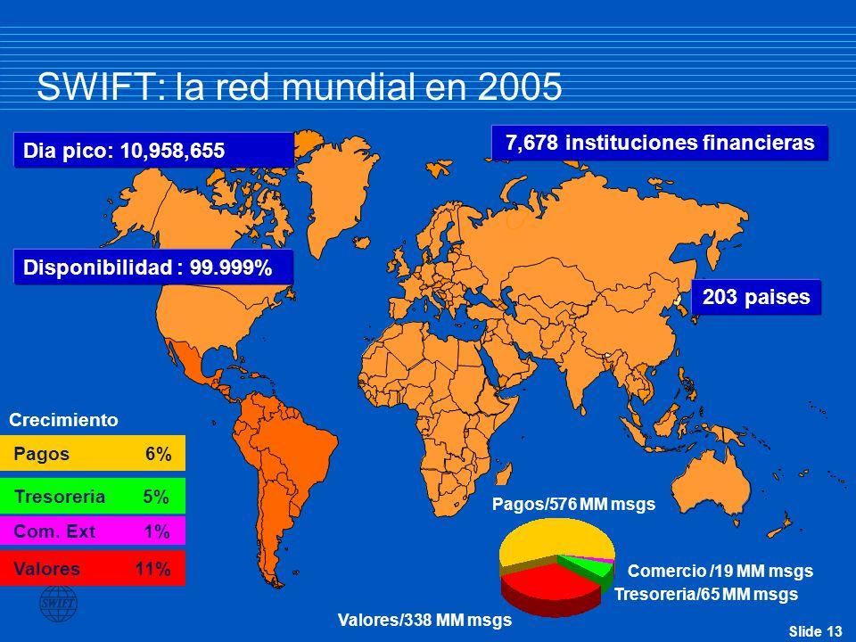 Slide 13 SWIFT: la red mundial en 2005 7,678 instituciones financieras 203 paises Dia pico: 10,958,655 Disponibilidad : 99.999% Pagos/576 MM msgs Comercio /19 MM msgs Tresoreria/65 MM msgs Valores/338 MM msgs Crecimiento Pagos 6%Tresoreria 5% Com.