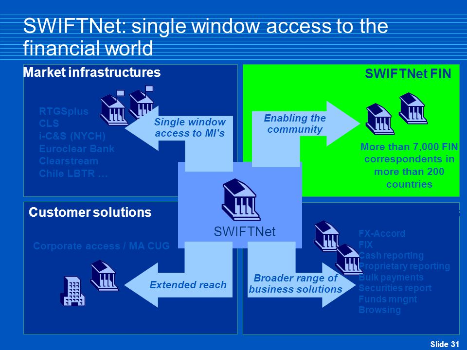 Slide 31 SWIFTNet: single window access to the financial world Business solutions Customer solutions SWIFTNet FIN Market infrastructures SWIFTNet Enabling the community More than 7,000 FIN correspondents in more than 200 countries FX-Accord FIX Cash reporting Proprietary reporting Bulk payments Securities report Funds mngnt Browsing Broader range of business solutions Corporate access / MA CUG Extended reach RTGSplus CLS i-C&S (NYCH) Euroclear Bank Clearstream Chile LBTR … Single window access to MI's