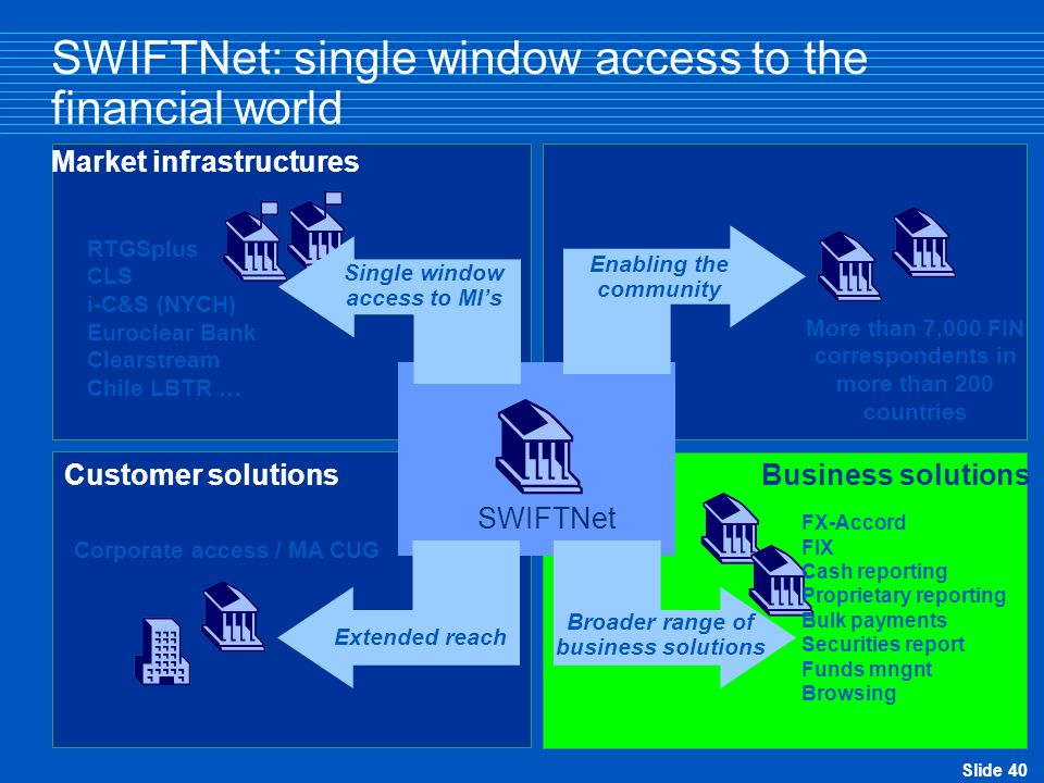 Slide 40 SWIFTNet: single window access to the financial world Business solutions Customer solutions SWIFTNet FIN Market infrastructures SWIFTNet Enabling the community More than 7,000 FIN correspondents in more than 200 countries FX-Accord FIX Cash reporting Proprietary reporting Bulk payments Securities report Funds mngnt Browsing Broader range of business solutions Corporate access / MA CUG Extended reach RTGSplus CLS i-C&S (NYCH) Euroclear Bank Clearstream Chile LBTR … Single window access to MI's