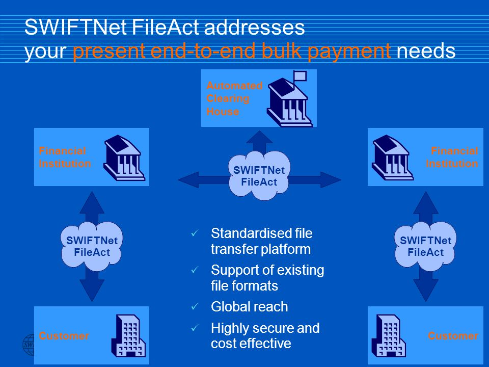 Slide 42 SWIFTNet FileAct addresses your present end-to-end bulk payment needs Financial Institution Customer Financial Institution Automated Clearing House ü Standardised file transfer platform ü Support of existing file formats ü Global reach ü Highly secure and cost effective SWIFTNet FileAct