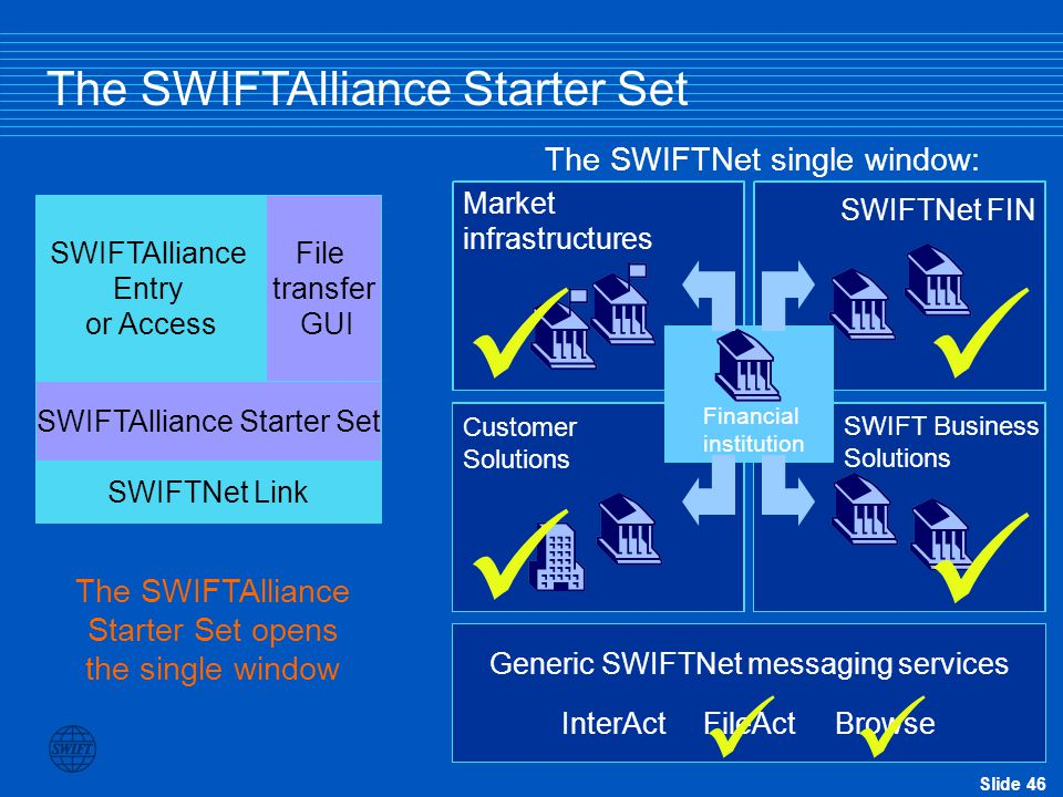 Slide 46 SWIFTAlliance Starter Set File transfer GUI SWIFTNet Link The SWIFTAlliance Starter Set SWIFTAlliance Entry or Access Customer Solutions SWIFT Business Solutions SWIFTNet FIN Market infrastructures Financial institution Generic SWIFTNet messaging services InterAct FileAct Browse The SWIFTNet single window: The SWIFTAlliance Starter Set opens the single window