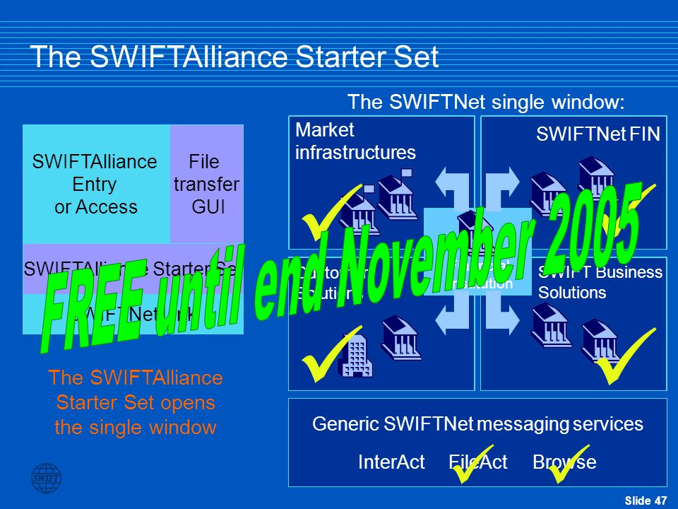 Slide 47 SWIFTAlliance Starter Set File transfer GUI SWIFTNet Link The SWIFTAlliance Starter Set SWIFTAlliance Entry or Access Customer Solutions SWIFT Business Solutions SWIFTNet FIN Market infrastructures Financial institution Generic SWIFTNet messaging services InterAct FileAct Browse The SWIFTNet single window: The SWIFTAlliance Starter Set opens the single window