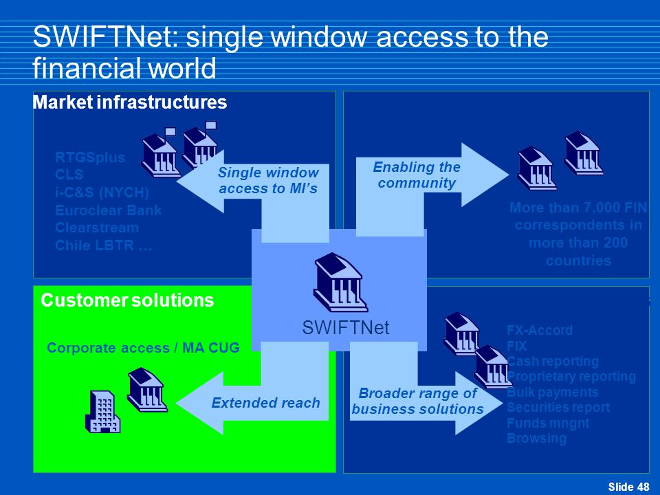 Slide 48 SWIFTNet: single window access to the financial world Business solutions Customer solutions SWIFTNet FIN Market infrastructures SWIFTNet Enabling the community More than 7,000 FIN correspondents in more than 200 countries FX-Accord FIX Cash reporting Proprietary reporting Bulk payments Securities report Funds mngnt Browsing Broader range of business solutions Corporate access / MA CUG Extended reach RTGSplus CLS i-C&S (NYCH) Euroclear Bank Clearstream Chile LBTR … Single window access to MI's