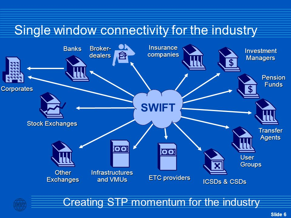 Slide 57 The guiding principles of SWIFT are clear To offer the financial services industry a common platform of advanced technology and access to shared solutions through which each member can build its competitive edge.