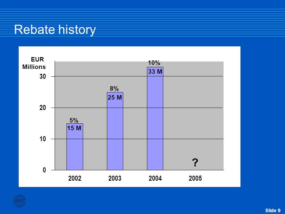 Slide 9 Rebate history 15 M 25 M 33 M 0 10 20 30 2002200320042005 EUR Millions 5% 8% 10%