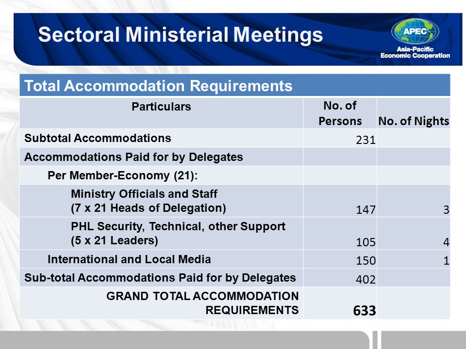 Total Accommodation Requirements Particulars No. of PersonsNo.