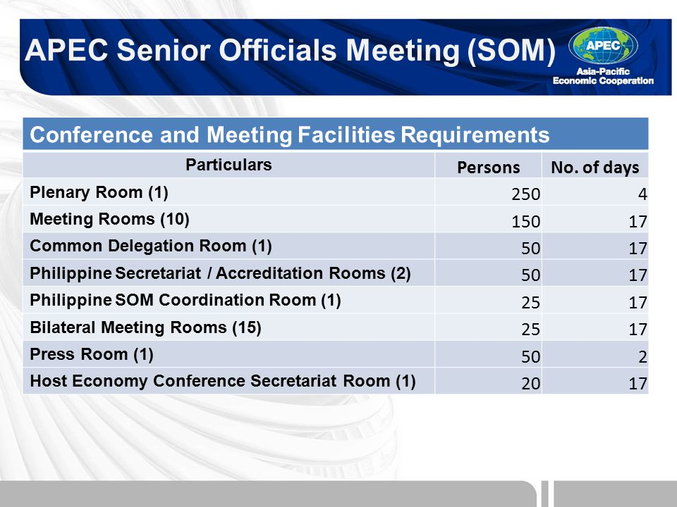 Conference and Meeting Facilities Requirements Particulars PersonsNo.