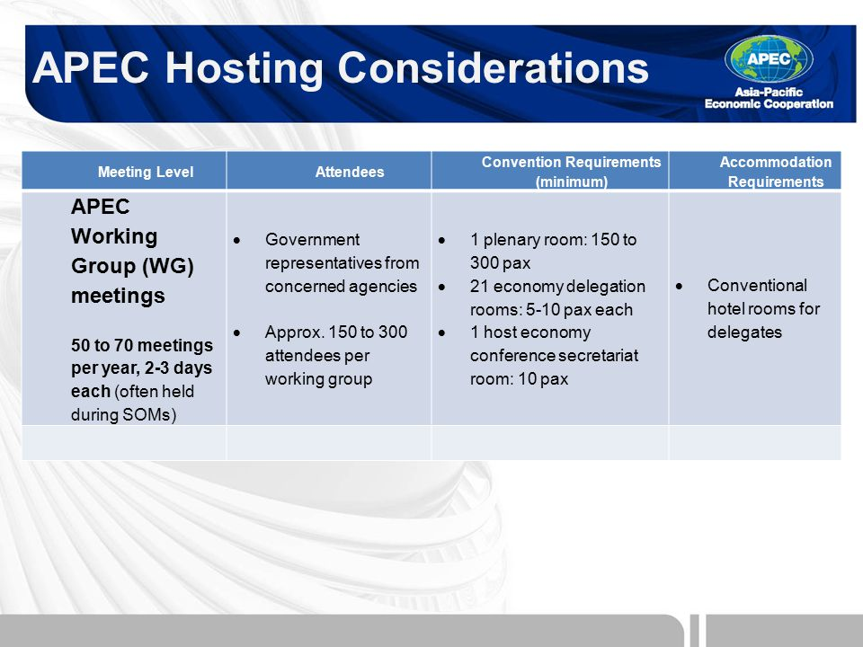 APEC Hosting Considerations Meeting LevelAttendees Convention Requirements (minimum) Accommodation Requirements APEC Working Group (WG) meetings 50 to 70 meetings per year, 2-3 days each (often held during SOMs)  Government representatives from concerned agencies  Approx.