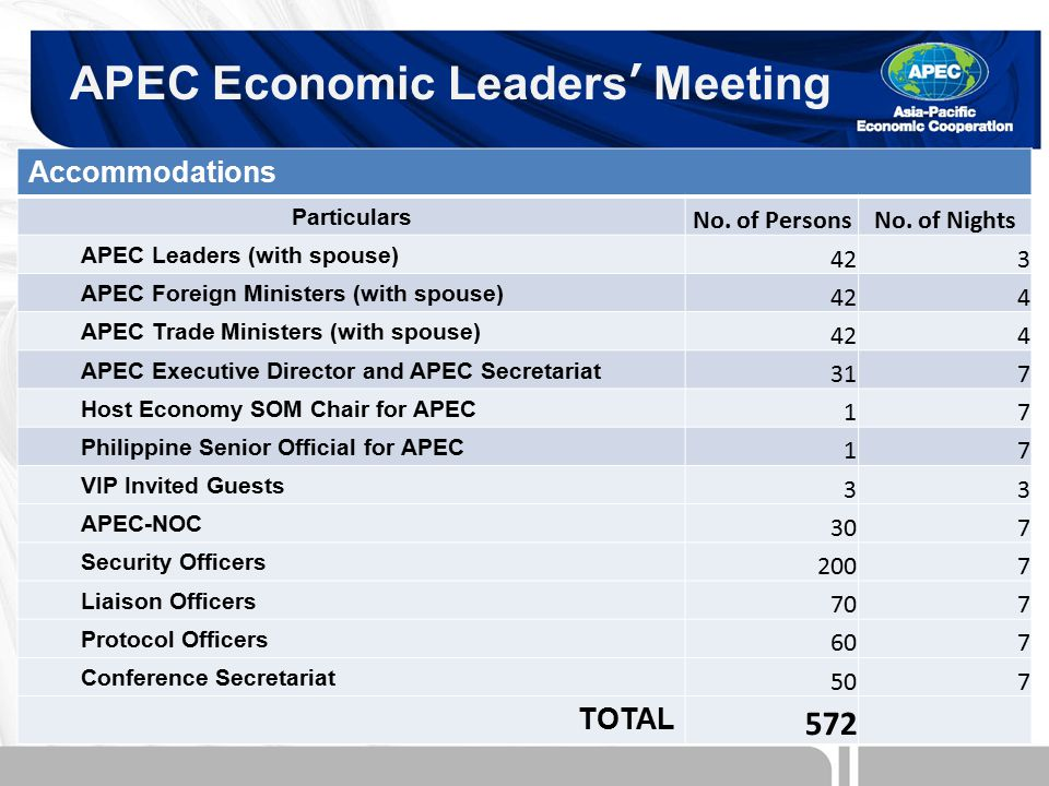 APEC Economic Leaders' Meeting Accommodations Particulars No.