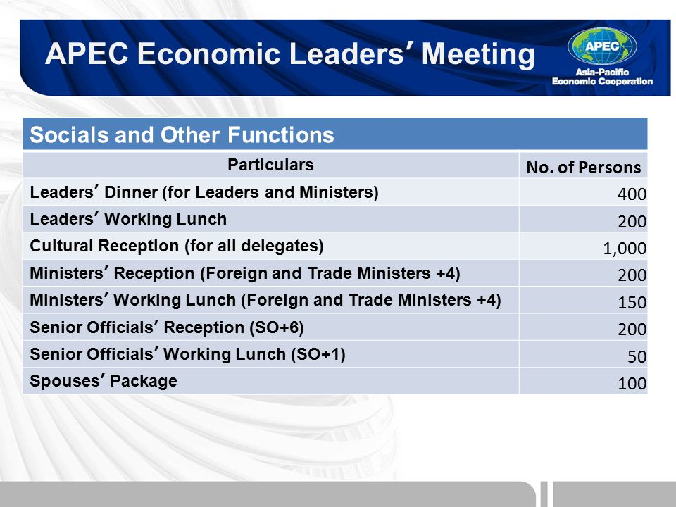 APEC Economic Leaders' Meeting Socials and Other Functions Particulars No.