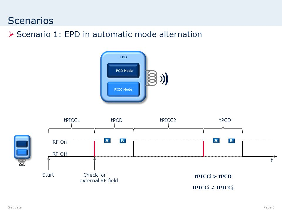 Scenarios  Scenario 1: EPD in automatic mode alternation Set datePage 6 t A B Start tPICC1tPCD tPICC2 tPICCi > tPCD tPICCi ≠ tPICCj EPD PCD Mode PICC Mode A B Check for external RF field RF Off RF On