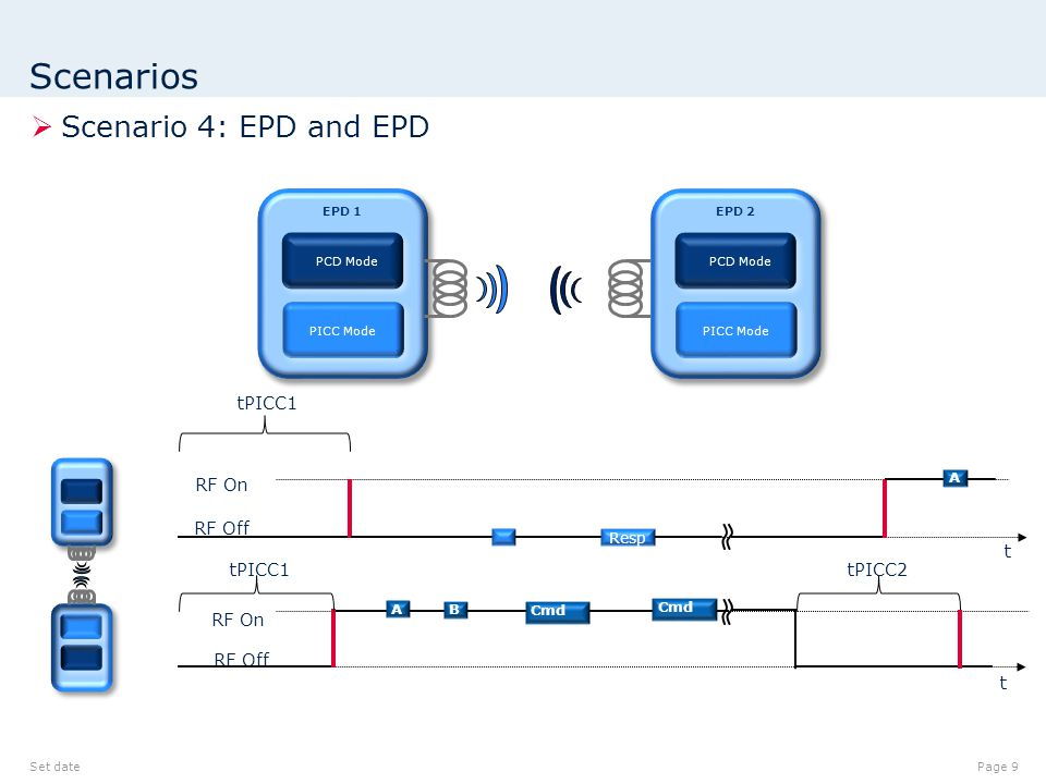 Scenarios  Scenario 4: EPD and EPD Set datePage 9 t tPICC1 EPD 1 PCD Mode PICC Mode RF Off RF On t RF Off RF On Cmd EPD 2 PCD Mode PICC Mode tPICC1 A B Cmd Resp A tPICC2