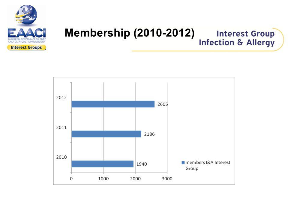 Membership (2010-2012)