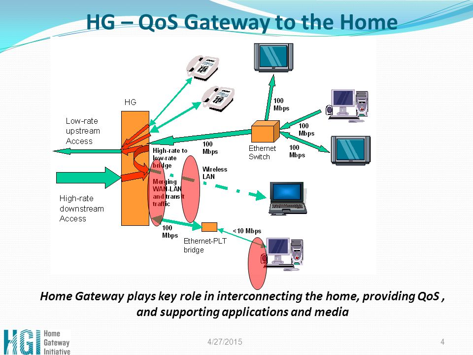 4/27/2015 4 HG – QoS Gateway to the Home Home Gateway plays key role in interconnecting the home, providing QoS, and supporting applications and media