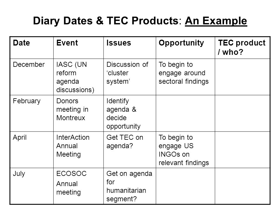 Diary Dates & TEC Products: An Example DateEventIssuesOpportunityTEC product / who.